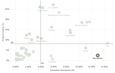 Affordability+Consumer+Discussion+vs.+In-Market+Products