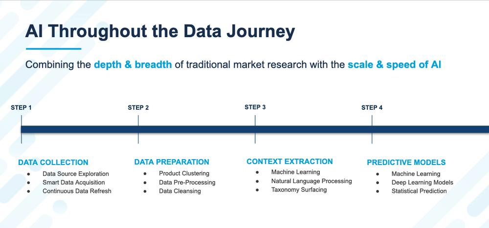 Ai-throughout-data-journey