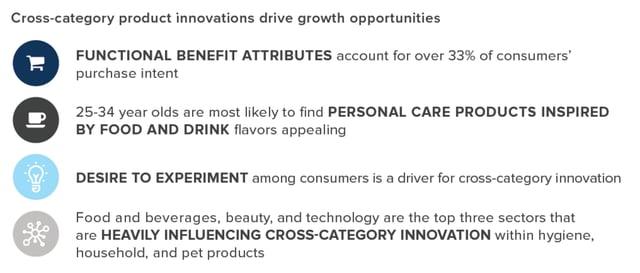 Cross-Category+Innovation
