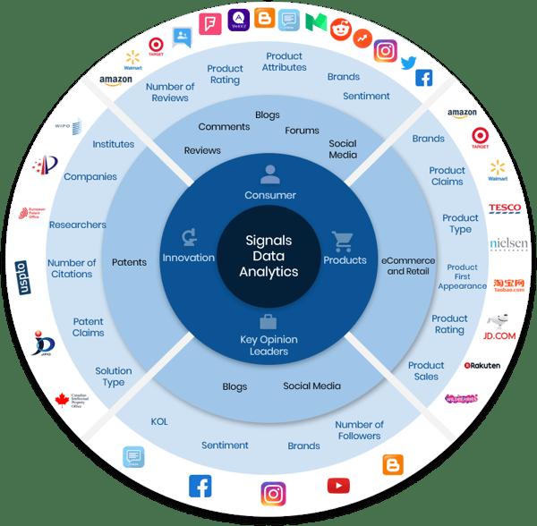 Data Wheel - Food & Beverage