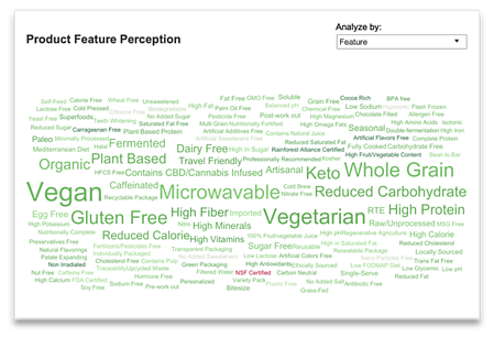 Dry Food Category - Product Feature Perception