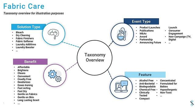 Fabric+Care+Taxonomy