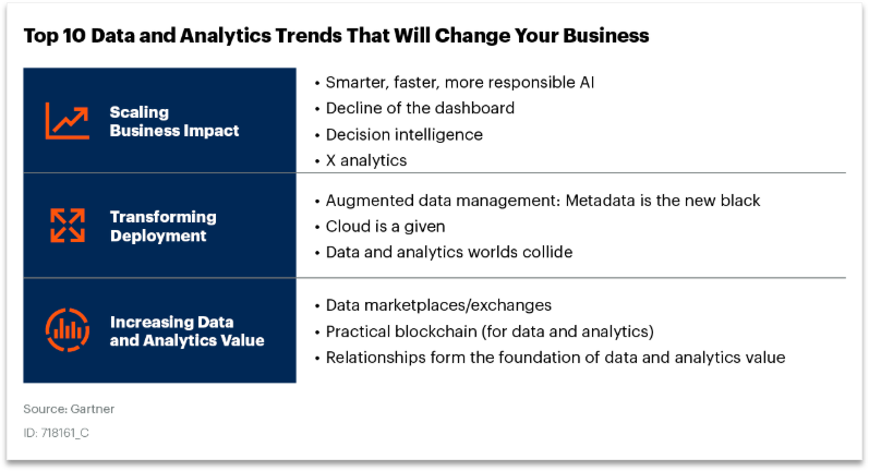 Gartner - Top 10 Data and Analytics Trends That Will Change Your Business