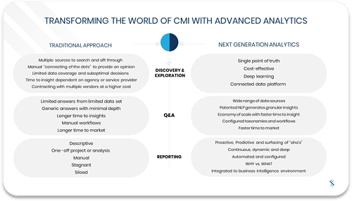 Transforming the World of CMI - Featured Blog
