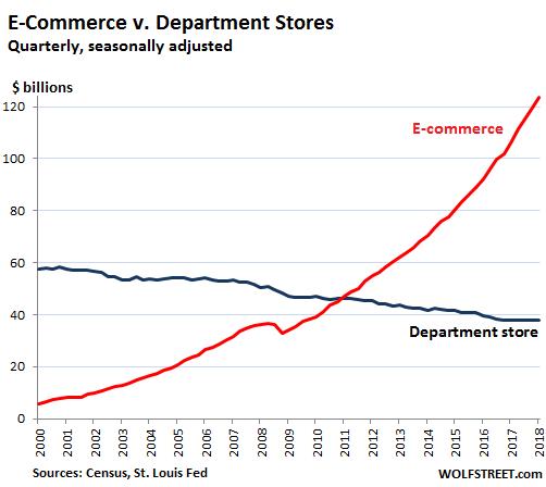 US-retail-ecommerce-v-department-stores-2018-Q1