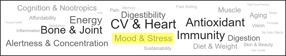 Vitamins, Minerals, & Supplements - Mood & Stress Product Claims